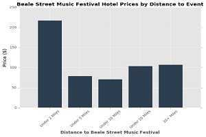 How Much Will Beale Street Music Festival Cost Me Total?