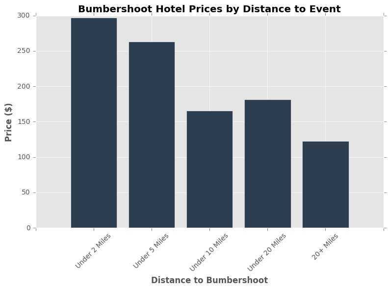 Bumbershoot Price by Distance