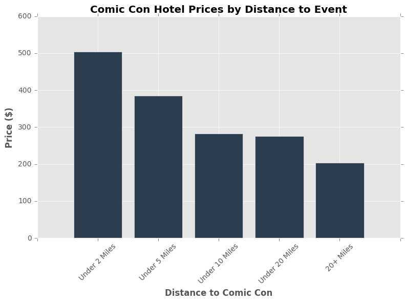 Comic Con Downtown Hotel Prices