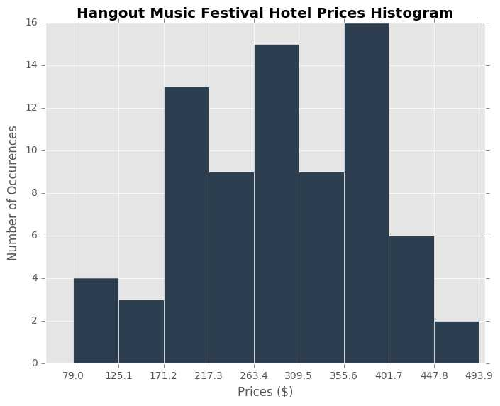 Hangout Prices