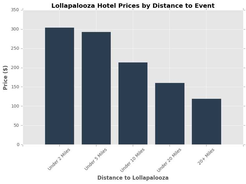 Lolla Price by Distance